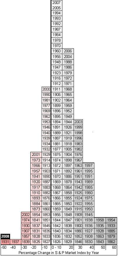 S&P Market Index by Year